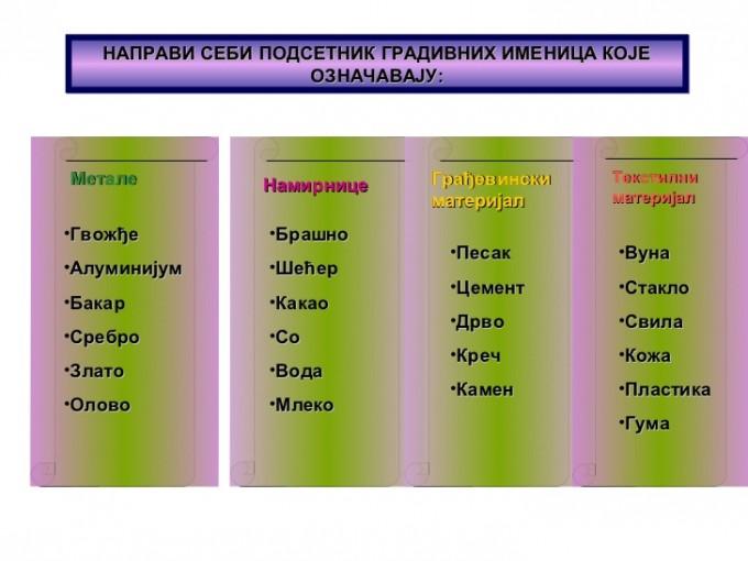 gradivne-imenice-slavica-radojicic-7-728