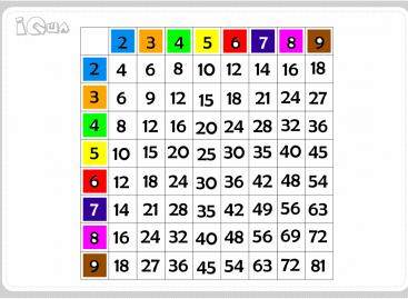 Tablica množenja I
