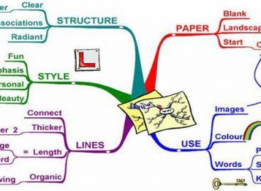 Шта су мапе ума и како се цртају