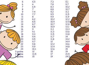 Табела раста за дечаке и девојчице