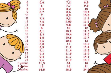 Табела раста: тежина – дечаци и девојчице
