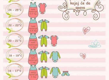 Шта обући новорођенчету у зависности од температуре просторије у којој ће дете спавати