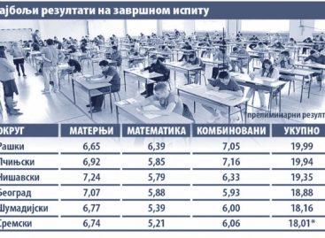 Шарчевић: Да ли је на завршном испиту било преписивања показаће анализа за коју је задужен ЗВКОВ