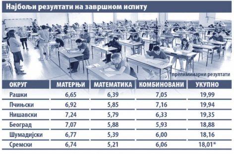 Šarčević: Da li je na završnom ispitu bilo prepisivanja pokazaće analiza za koju je zadužen ZVKOV