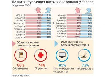 У Европи и Србији жене су образованије од мушкараца