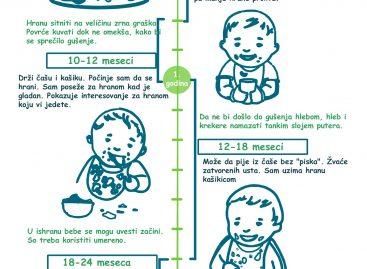 Развој вештина беба – храњење од рођења до треће године