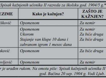 Кажњавање ученика у основним школама у српском школском систему у XIX веку